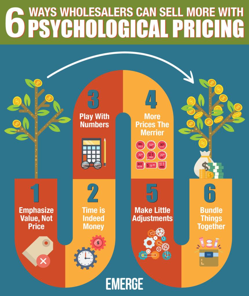 中小企业进销存——利用心理定价法增加销售的6种方式